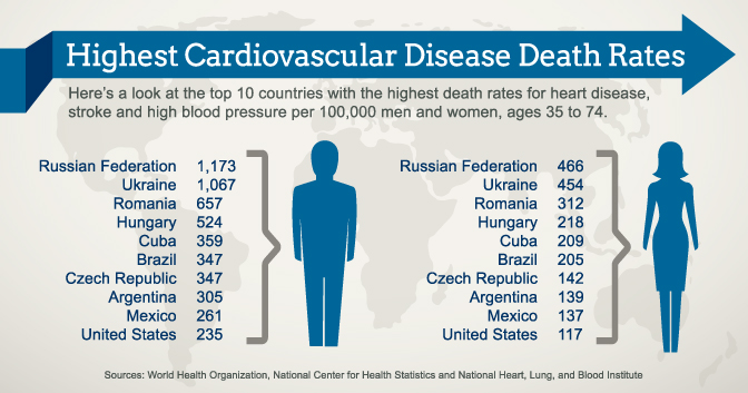heart diseases or stroke in Canada 1