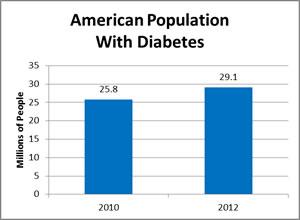 statistics about diabetes1