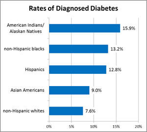 rates-by-ethnicity. statistics about diabetes 2